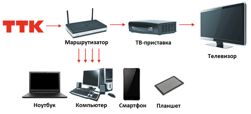 Подключение ттк схема